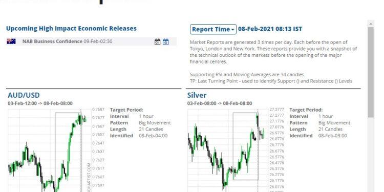 Celox Live Market report - Celox Review