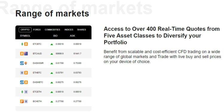 celox Live range of Markets- Celox Live Review